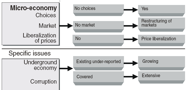 micro economic imperfect market Students can help from us on microeconomics - competition and market the market in many forms microeconomics analysis is imperfect market may well.